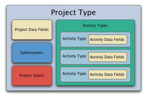 types of projects There are five main types of science fair projects: experiment, demonstration, research, model, and collection this list describes them.